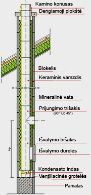 presto kaminai konstrukcija